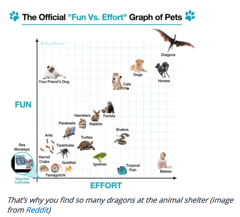 Funny Marketing Chart