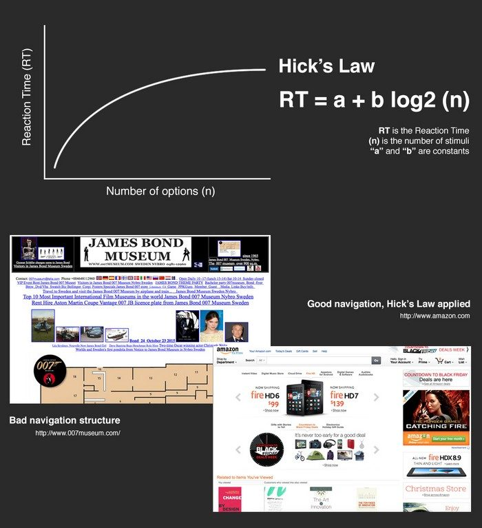 A lei de Hick ajuda a estabelecer prioridades numa página