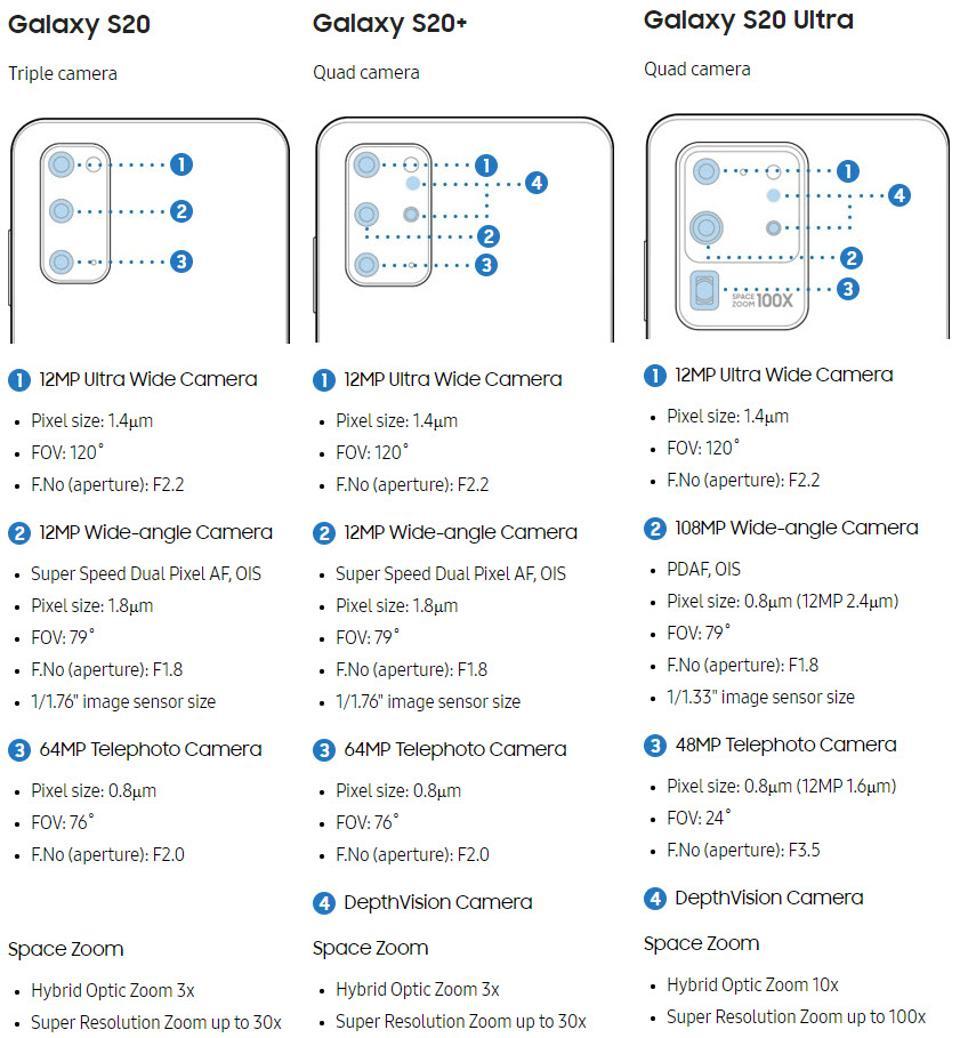 Todas as características das novas câmaras no Samsung Galaxy