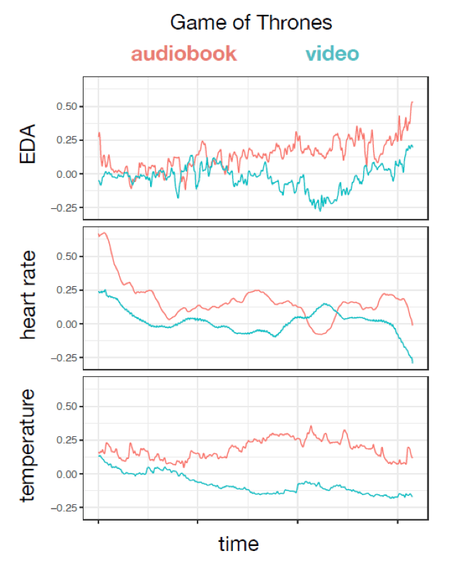 Gráfico mostra que o som tem mais impacto que a imagem