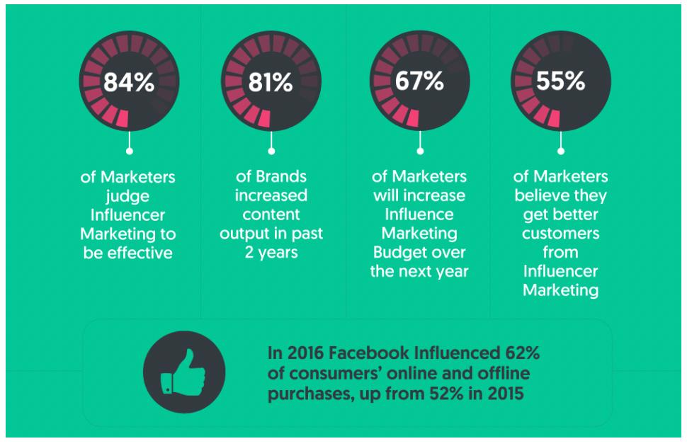 Marketing Facebook Instagram