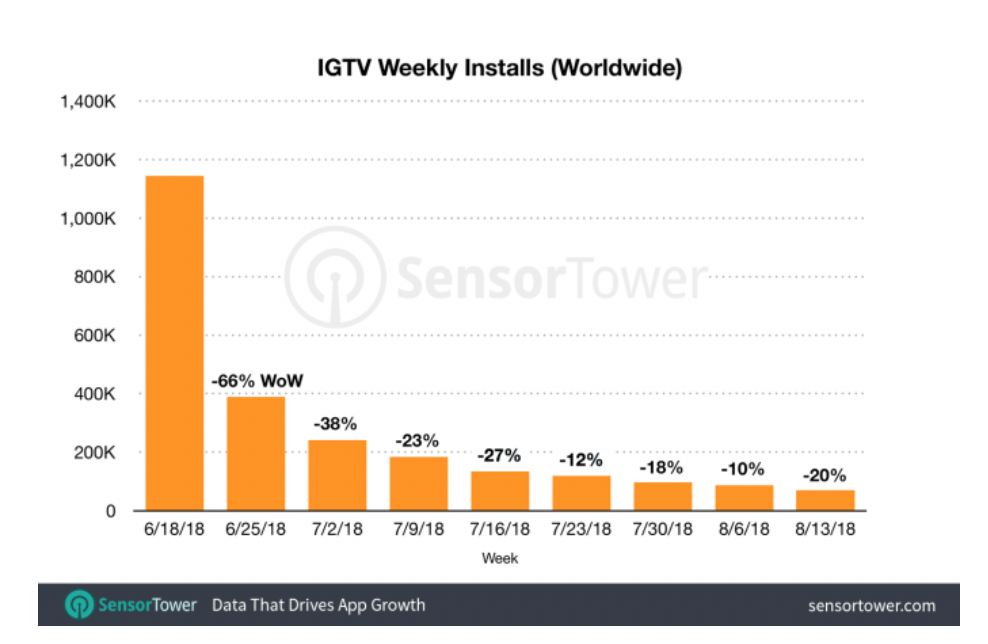 IG TV Weekly Installs
