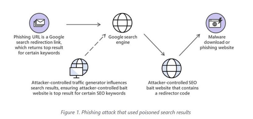 O esquema seguido pelos hackers
